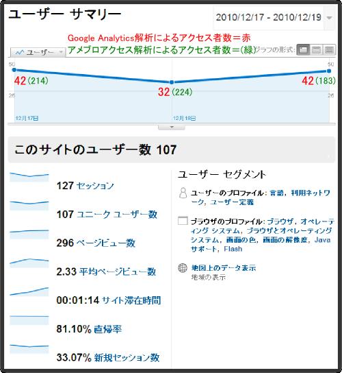 アメブロとGoogle Analyticsの解析結果