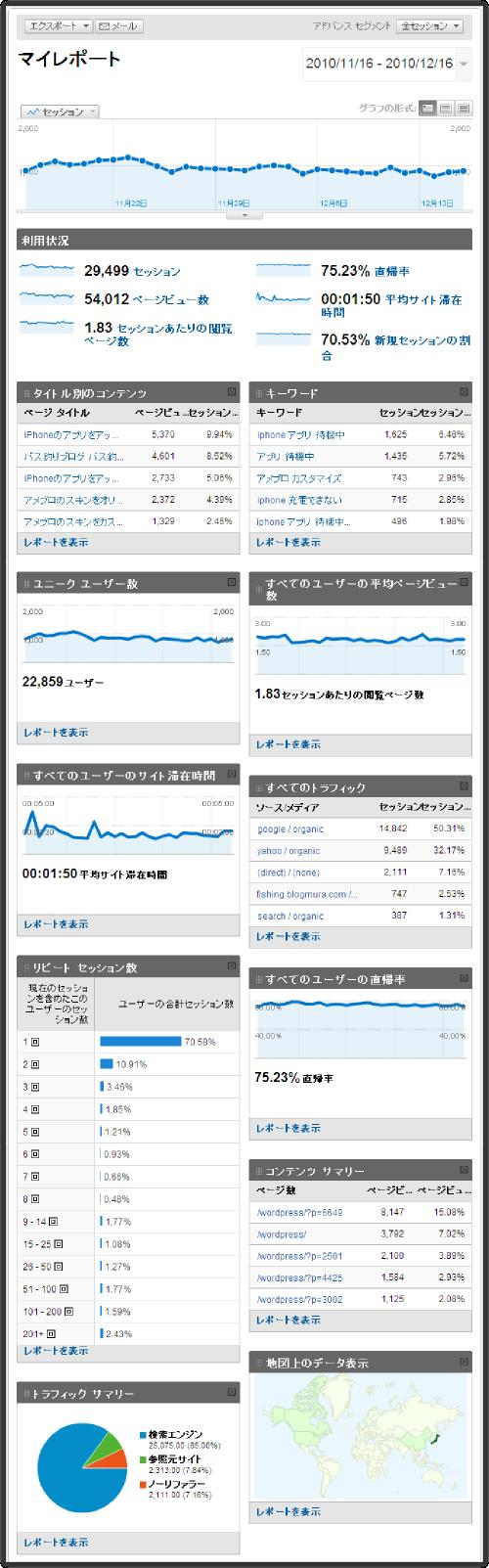 アメブロにGoogle Analyticsを導入