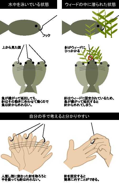 藻化けの仕組み