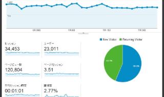 アクセス解析でブログを診断