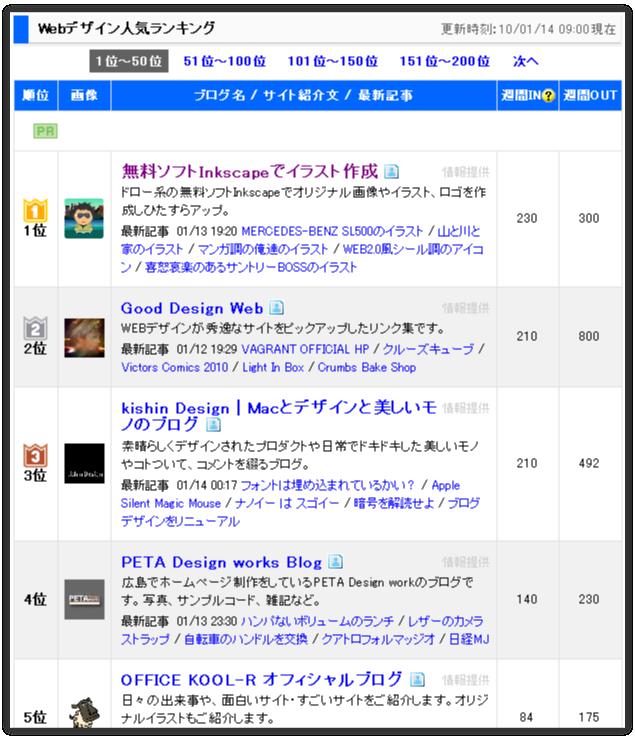 ブログ村のWEBデザインブログランキング第一位