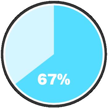 円グラフのイラスト
